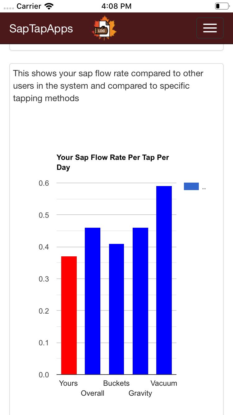 Sap Flow Analytics